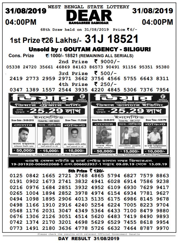 31-8-2019 Dear Bangasree damodar result