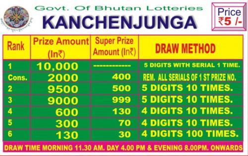 Bhutan Friday Lottery Kanchenjunga Parrot Morning Result