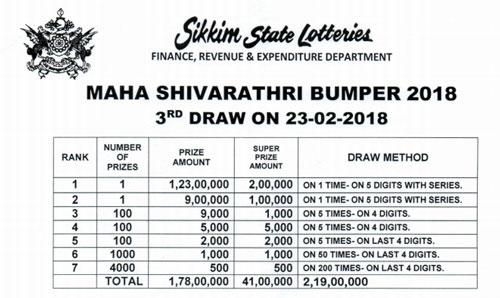 Maha Shivrathiri Bumper Draw
