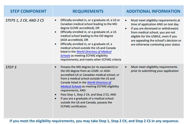 USMLE 2017 eligibility